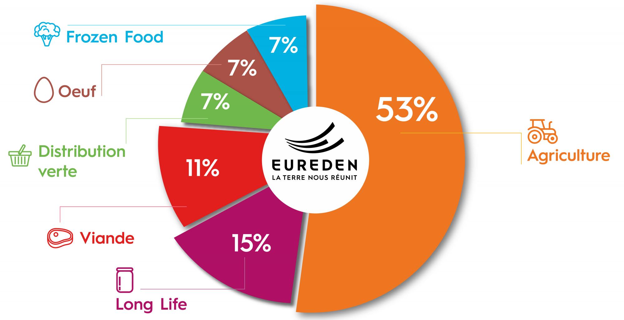 EUREDEN | Découvrez les chiffres clés de notre Groupe coopératif