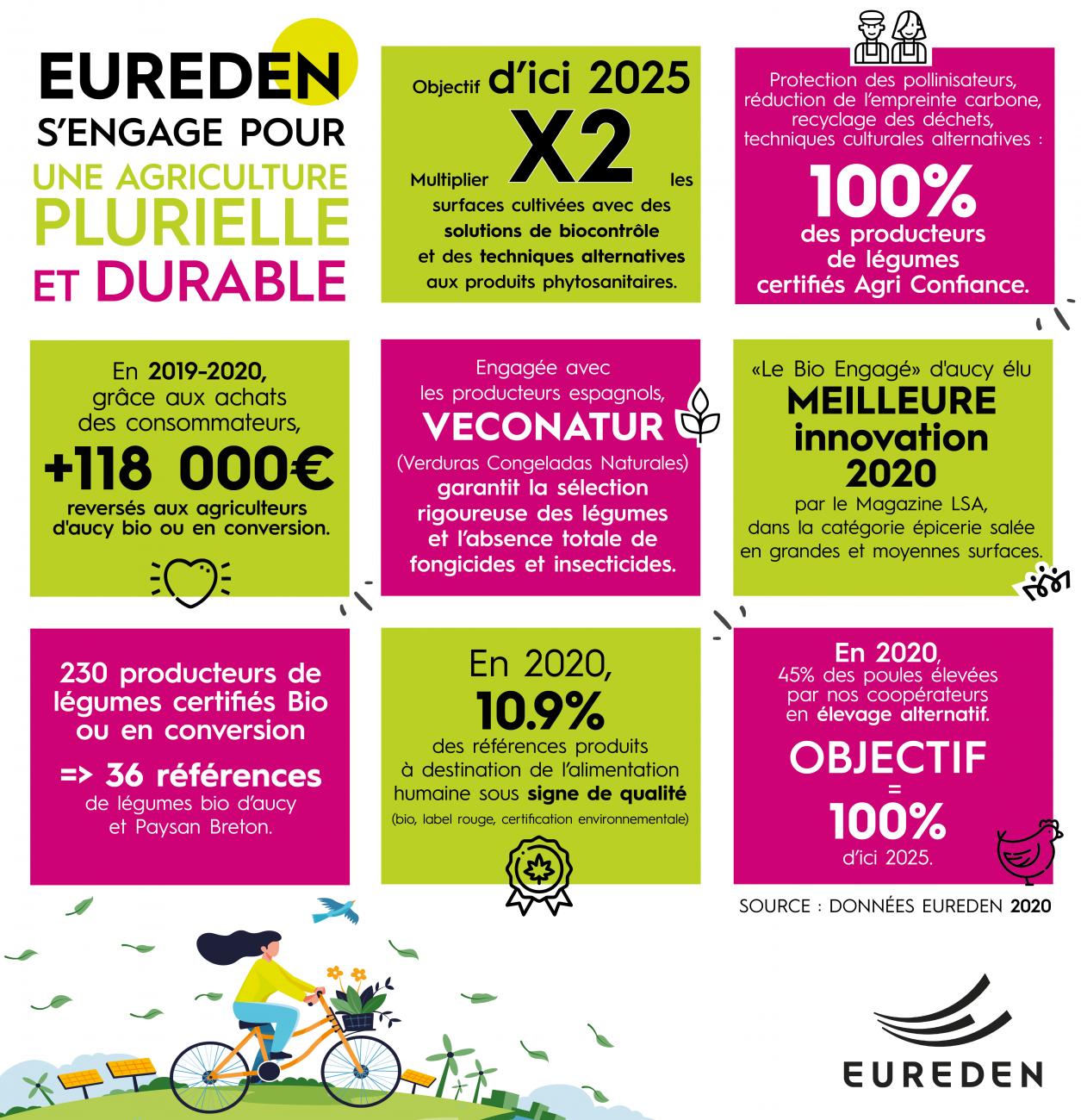 EUREDEN | Semaines du développement durable #SEDD2021 thème 1