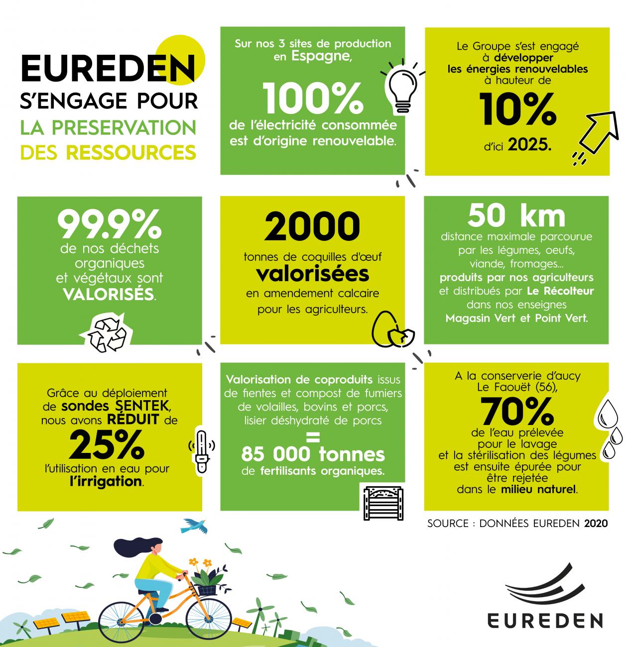 EUREDEN | Semaines du développement durable #SEDD2021 thème 2